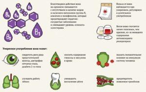 Натуральное красное сухое вино польза и вред