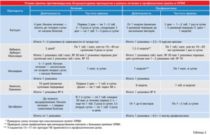 Польза и вред противовирусных препаратов для детей