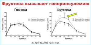 Фруктоза вместо сахара польза и вред для диабетиков