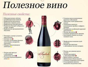 Белое сухое вино польза и вред при гипертонии