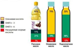 Рапсовое масло в детском питании польза или вред