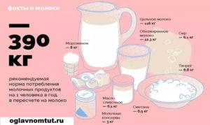 Молоко для похудения вред и польза и вред