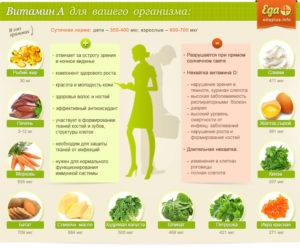 Витамин а польза и вред для женщин
