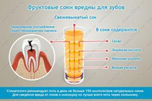 Сок для детей вред и польза и вред