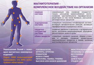 Магнитотерапия показания к применению и польза и вред